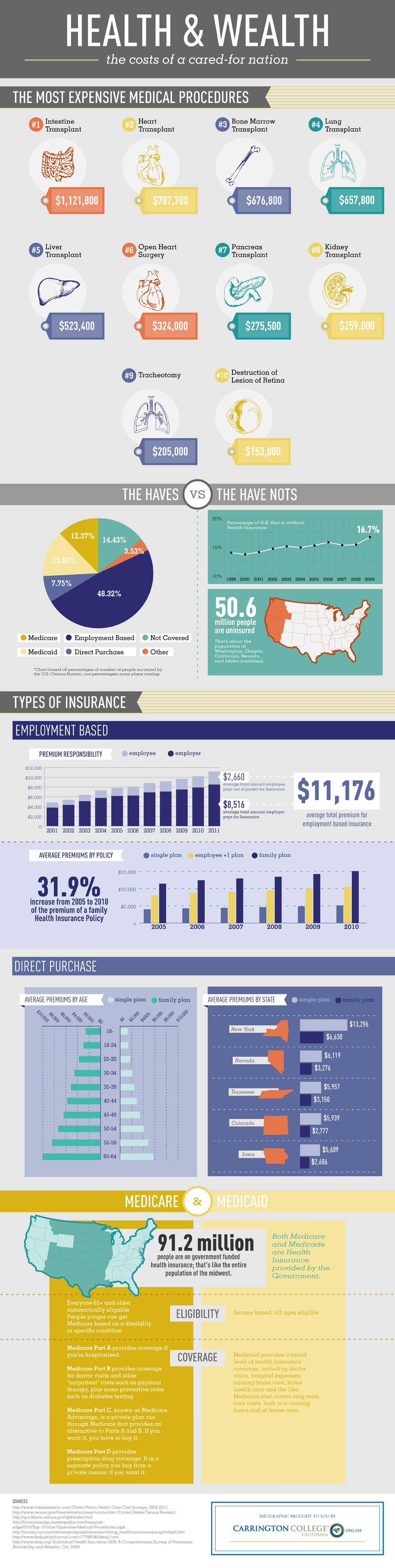 infografia-salud-y-riqueza-costes-de-salud