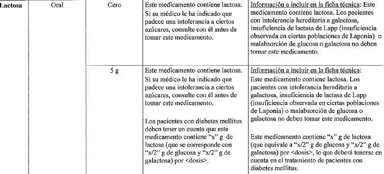 Mensaje sobre lactosa en medicamentos