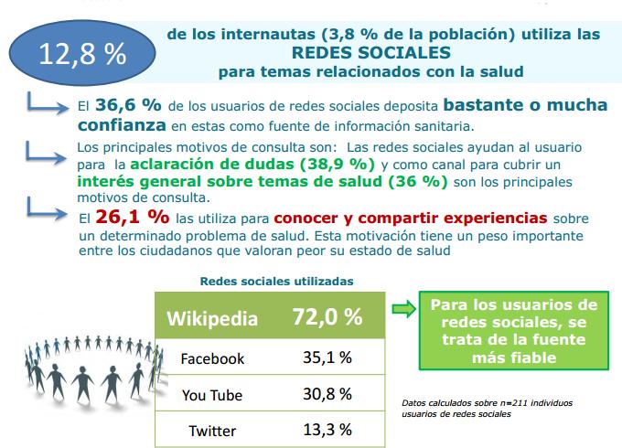 Salud medios sociales
