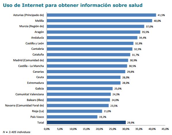 Búsqueda salud internet