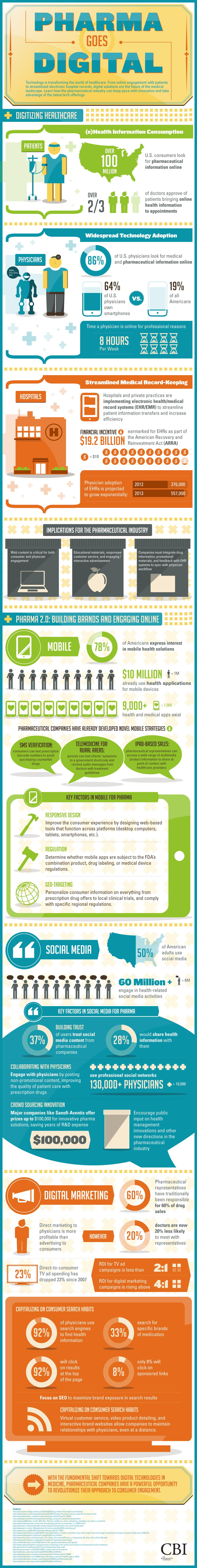 Industria farmacéutica digital