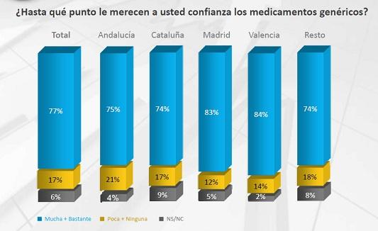 Medicamentos Genéricos confianza españoles