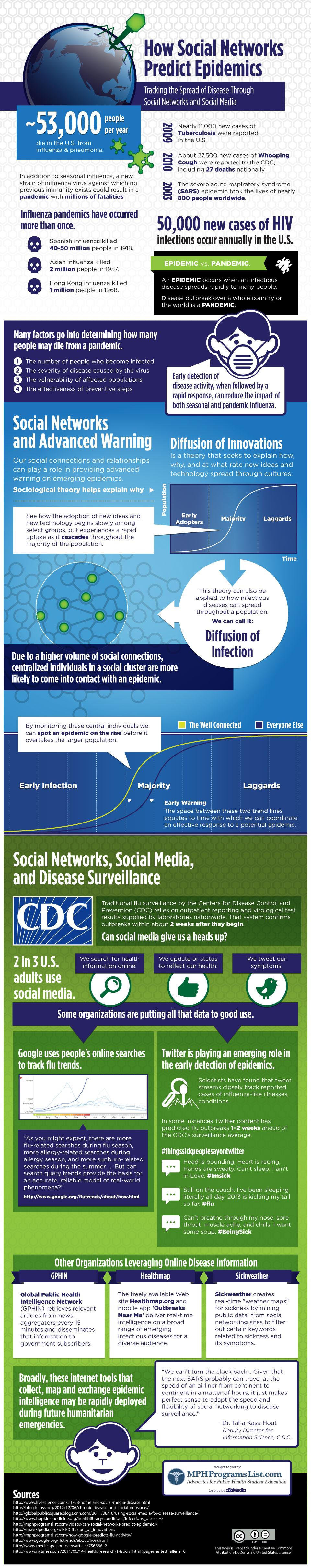 Redes sociales prevención de epidemias