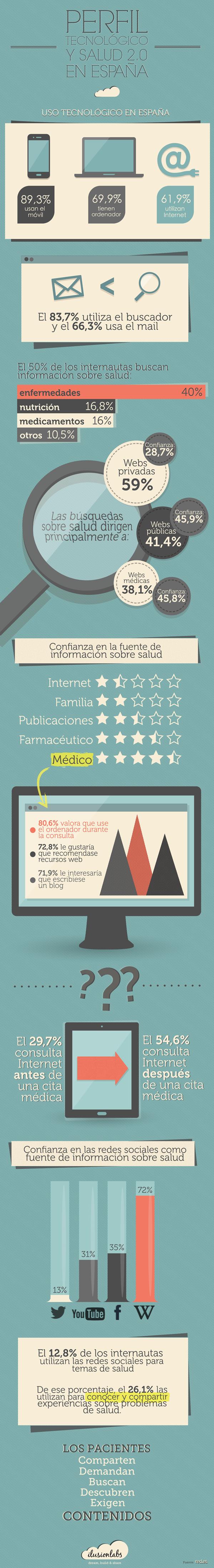 Perfil tecnológico salud 2.0 España