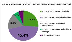 españoles confían en medicamentos genéricos