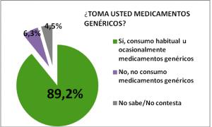El 90% de los españoles consumen medicamentos genéricos