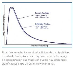 gráfico de un estudioo de bioequivalencia