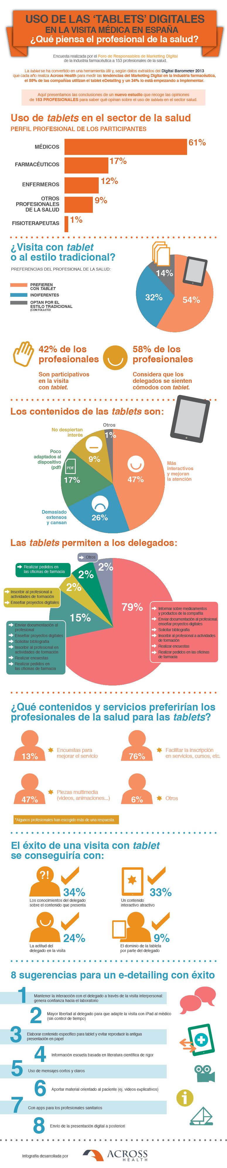 Infografía sobre el uso de tablets en visitas médicas