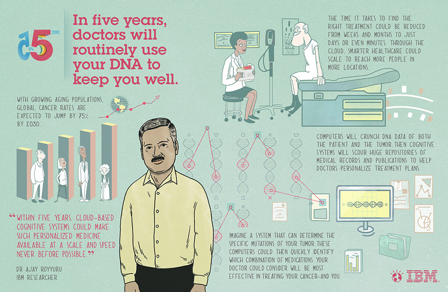 Predicción IBM examen ADN