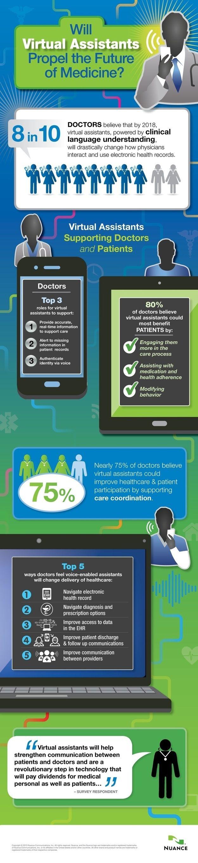 asistentes virtuales medicina