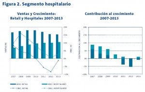 Figura 2. Segmento hospitalario