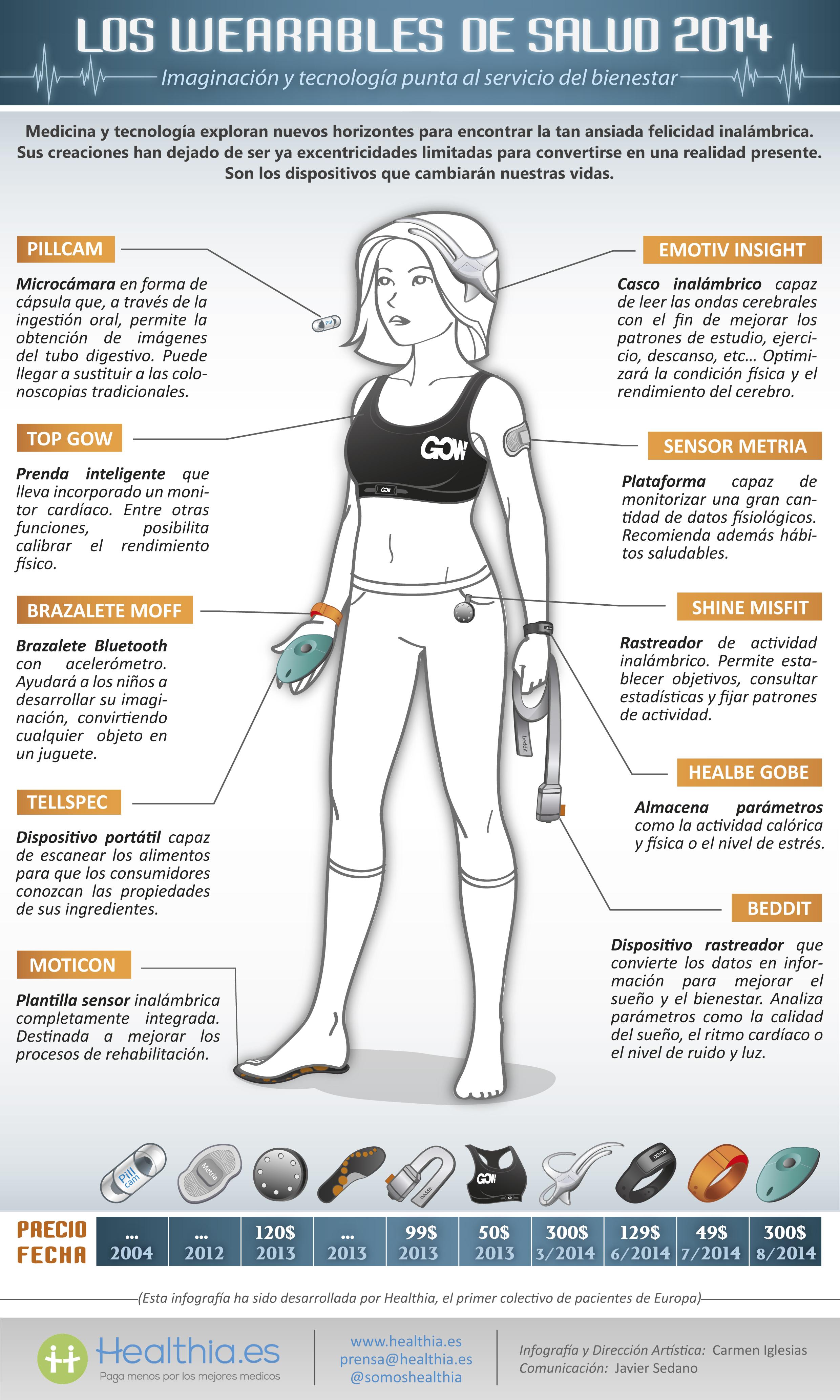 wearables salud