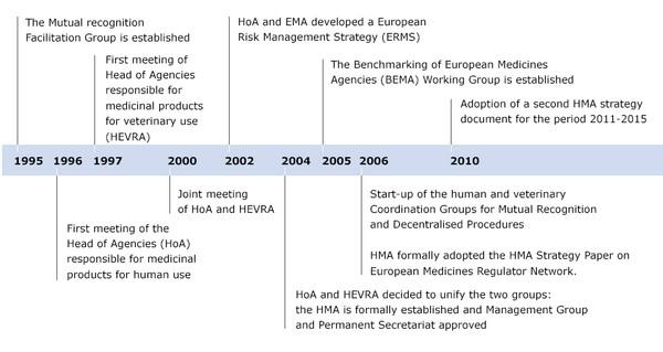 Red de jefe de agencias de medicamentos HDA