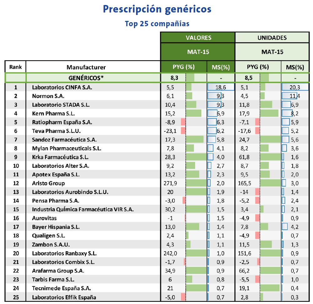 Prescripción genéricos