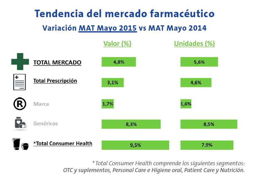Tendencia del mercado farmacéutico Variación MAT Mayo 2015 vs MAT Mayo 2014