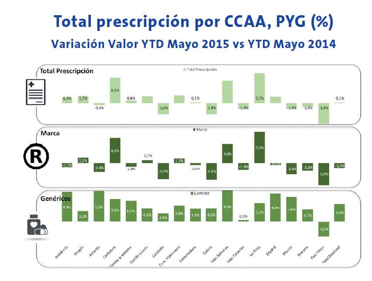 Total prescripción por CCAA, PYG (%) Variación Valor YTD Mayo 2015 vs YTD Mayo 2014