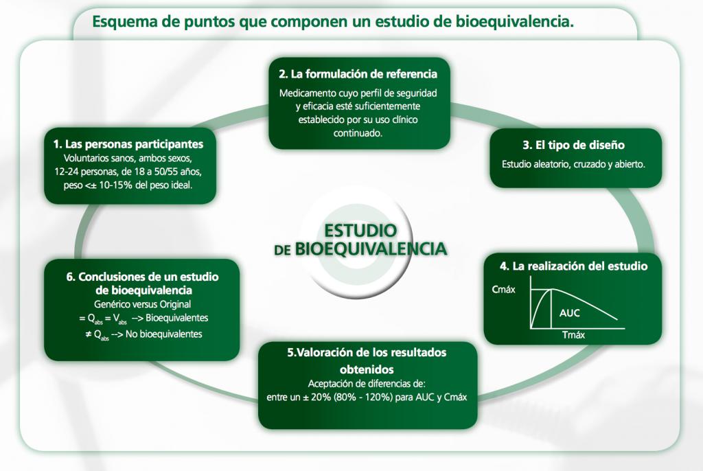 bioequivalencia medicamentos genéricos