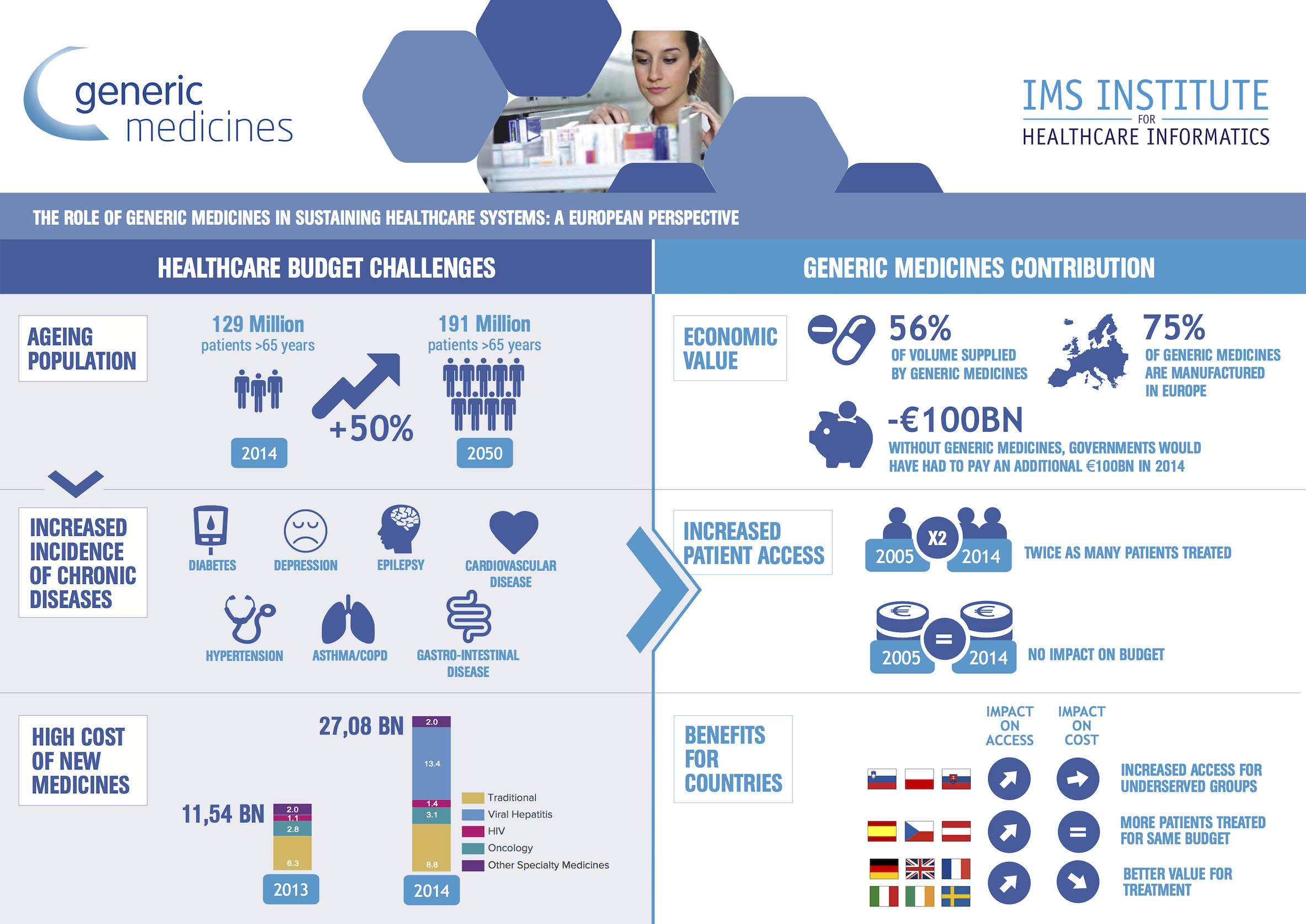 medicamentos genericos sostenibilidad sistemas sanitarios
