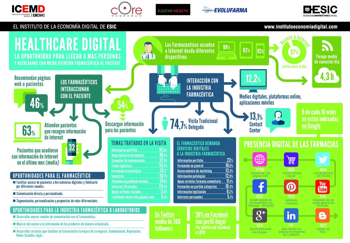 farmacia y mundo digital