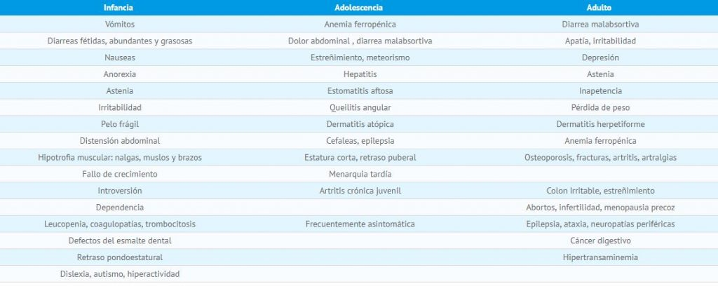 síntomas del celiaco