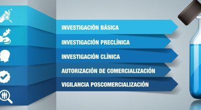 ciclo del medicamento - AESEG Asociación Española del Medicamento Genérico