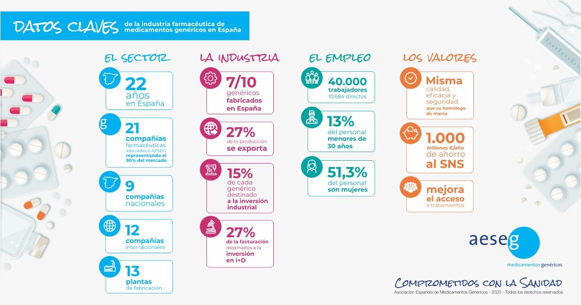 medicamentos genericos - AESEG Asociación Española del Medicamento Genérico